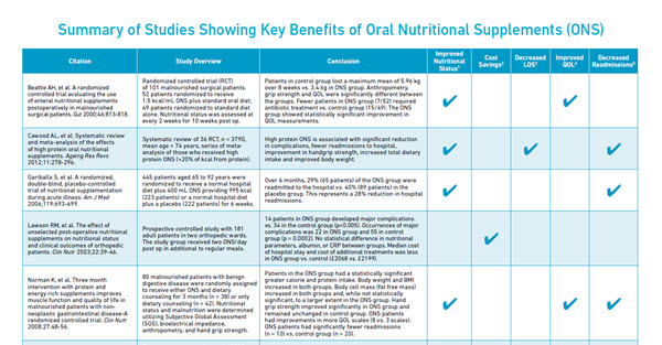 Summary of Studies Showing Key Benefits of Oral Nutritional Supplements (ONS)