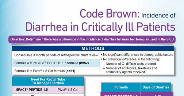 Code Brown, Incidence of Diarrhea in Critically Ill Patients