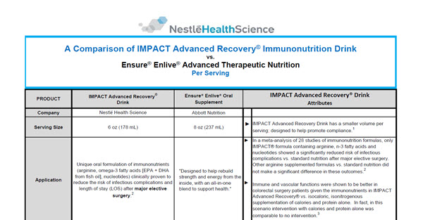 IMPACT Advanced Recovery® Drink vs. Ensure® Enlive®