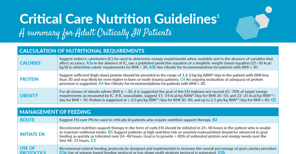 Critical Care Nutrition Guidelines (Summary for Adult Critically Ill Patients)