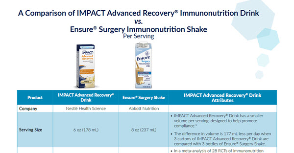 IMPACT® Advanced Recovery Drink vs. Ensure® Surgery Shake