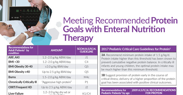 Protein Goals with Enteral Nutrition Therapy