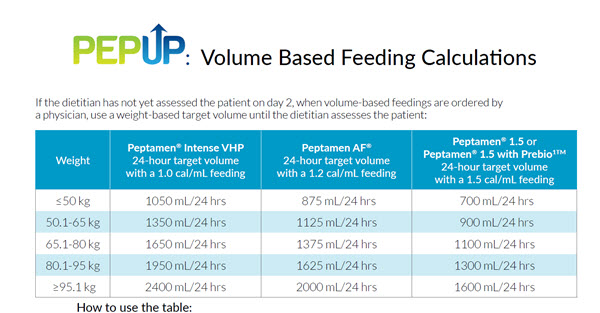 PEP UP Volume Based Feeding Calculations