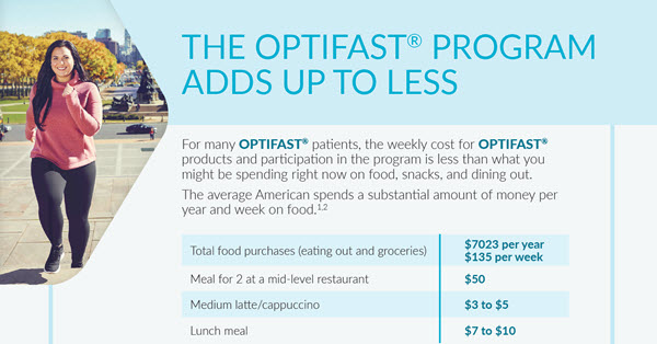 The OPTIFAST Program Adds Up to Less