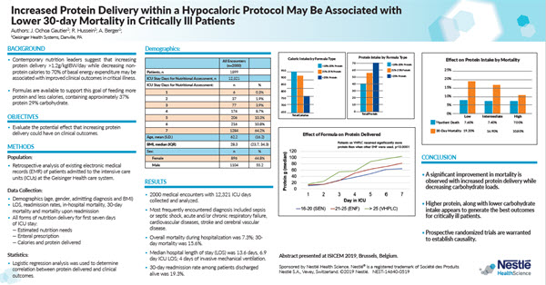 Increased Protein Delivery within a Hypocaloric Protocol May Be Associated with Lower 30-day Mortality in Critically Ill Patients
