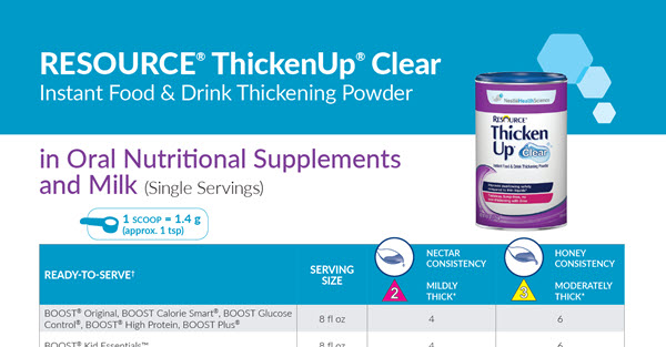 ThickenUp Clear in Oral Nutritional Supplements and Milk