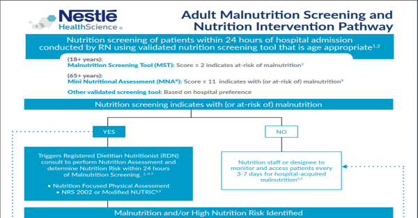Adult Malnutrition Screening and Nutrition Intervention Pathway