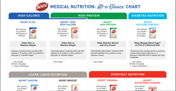 BOOST At A Glance Nutritional Chart (Medical)