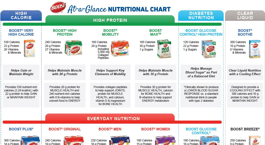 BOOST® At-A-Glance Nutritional Chart (Retail)