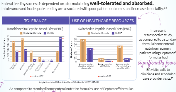 Reduction in Healthcare Utilization with Peptide-Based Diets